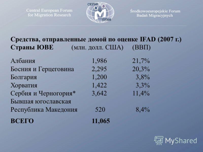 Средства, отправленные домой по оценке IFAD (2007 г.) Страны ЮВЕ (млн. долл. США) (ВВП) Албания 1,986 21,7% Босния и Герцеговина 2,295 20,3% Болгария 1,200 3,8% Хорватия 1,422 3,3% Сербия и Черногория* 3,642 11,4% Бывшая югославская Республика Македо