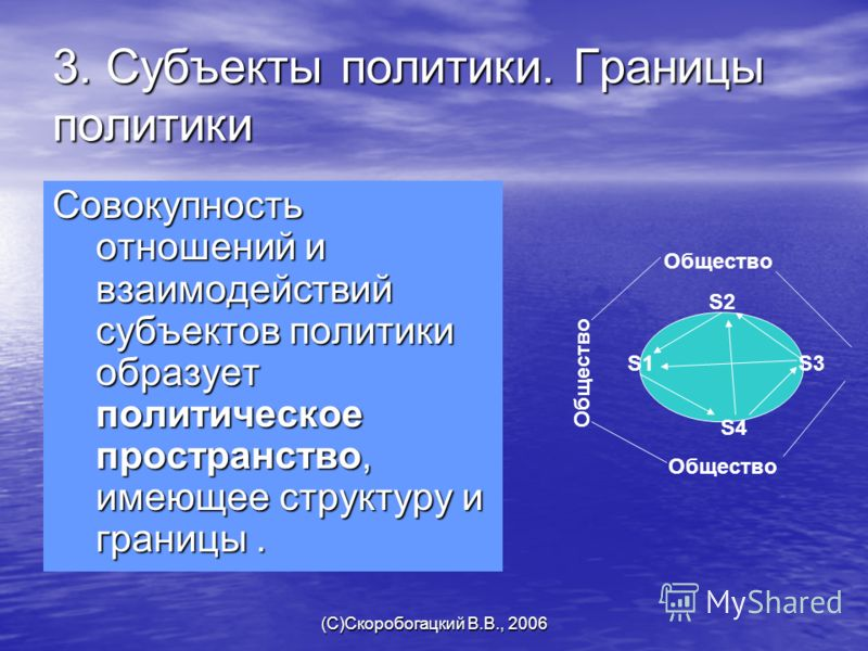 (C)Скоробогацкий В.В., 2006 3. Субъекты политики. Границы политики Совокупность отношений и взаимодействий субъектов политики образует политическое пространство, имеющее структуру и границы. S1 S2 S3 S4 Общество