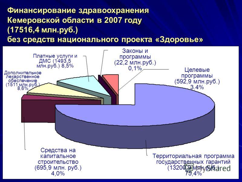 16 Финансирование здравоохранения Кемеровской области в 2007 году (17516,4 млн.руб.) без средств национального проекта «Здоровье» Целевые программы (592,9 млн.руб.) 3.4% Территориальная программа государственных гарантий (13200,9 млн.руб.) 75,4% Сред