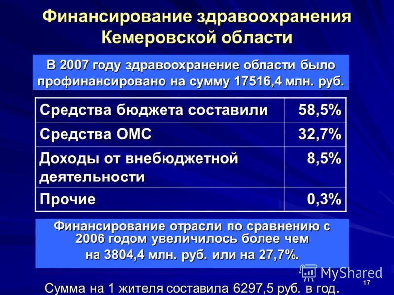 17 Финансирование здравоохранения Кемеровской области Финансирование отрасли по сравнению с 2006 годом увеличилось более чем на 3804,4 млн. руб. или на 27,7%. Сумма на 1 жителя составила 6297,5 руб. в год. В 2007 году здравоохранение области было про