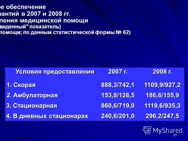 21 Финансовое обеспечение Программы госгарантий в 2007 и 2008 гг. по условиям предоставления медицинской помощи (фактический/приведенный