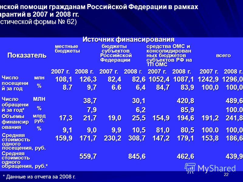 22 Оказание и финансирование амбулаторной медицинской помощи гражданам Российской Федерации в рамках Программы госгарантий в 2007 и 2008 гг. (по данным статистической формы 62) Показатель Источник финансирования местные бюджеты бюджеты субъектов Росс