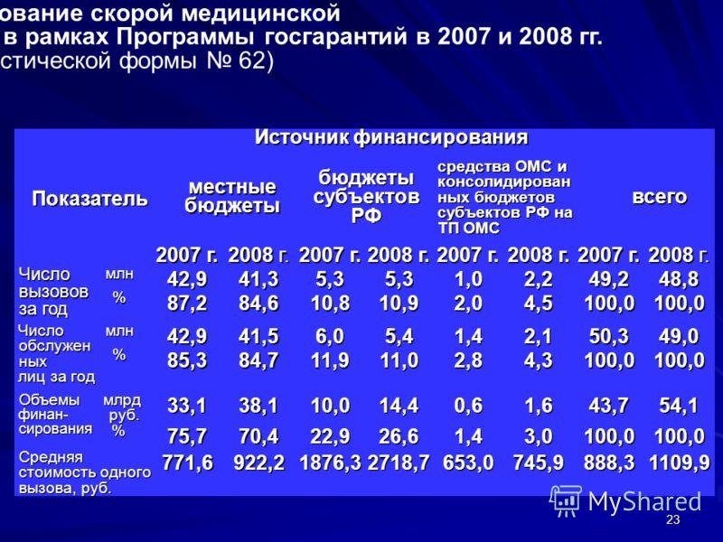 23 Оказание и финансирование скорой медицинской помощи гражданам Российской Федерации в рамках Программы госгарантий в 2007 и 2008 гг. (по данным статистической формы 62) Показатель Источник финансирования местные бюджеты бюджеты субъектов РФ средств