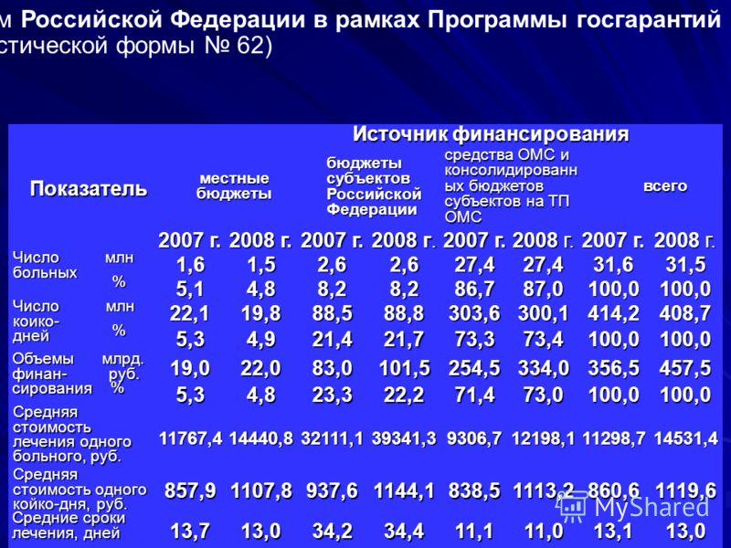 24 Оказание и финансирование стационарной медицинской помощи гражданам Российской Федерации в рамках Программы госгарантий в 2007 и 2008 гг. (по данным статистической формы 62) Показатель Источник финансирования местныебюджеты бюджеты субъектов Росси