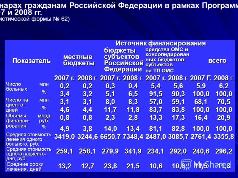 25 Оказание и финансирование медицинской помощи в дневных стационарах гражданам Российской Федерации в рамках Программы госгарантий в 2007 и 2008 гг. (по данным статистической формы 62) Показатель Источник финансирования местные бюджеты бюджеты субъе