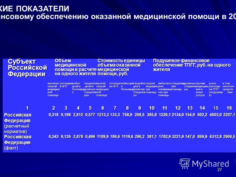 27 ФАКТИЧЕСКИЕ ПОКАЗАТЕЛИ реализации территориальных программ государственных гарантий (ТПГГ) по объемам и финансовому обеспечению оказанной медицинской помощи в 2008 г. (по данным статистической формы 62) Субъект Российской Федерации Объем медицинск
