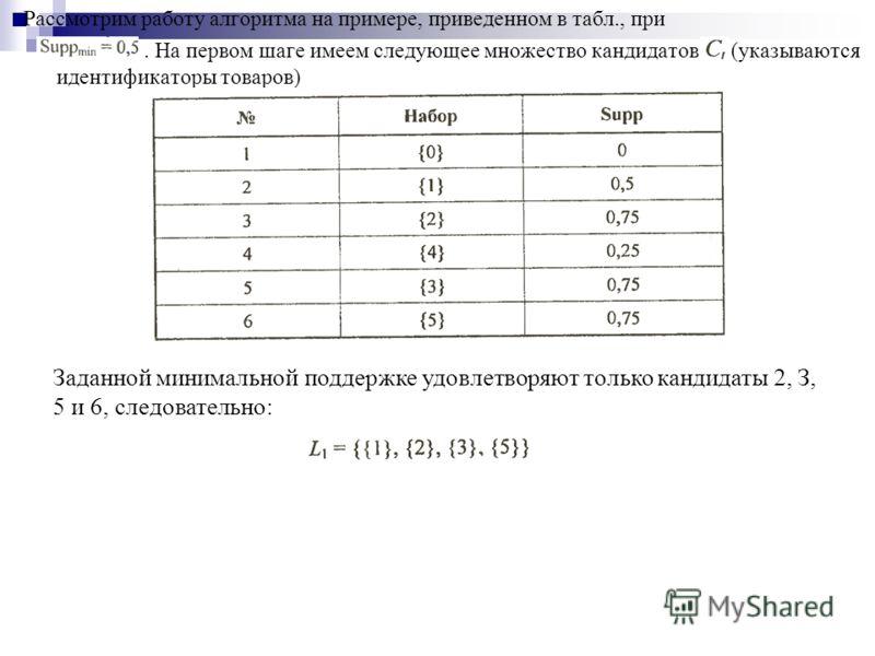 Рассмотрим работy алгоритма на примере, приведенном в табл., при. На первом шаге имеем следующее множество кандидатов (указываются идентификаторы товаров) Заданной минимальной поддержке удовлетворяют только кандидаты 2, З, 5 и 6, следовательно: