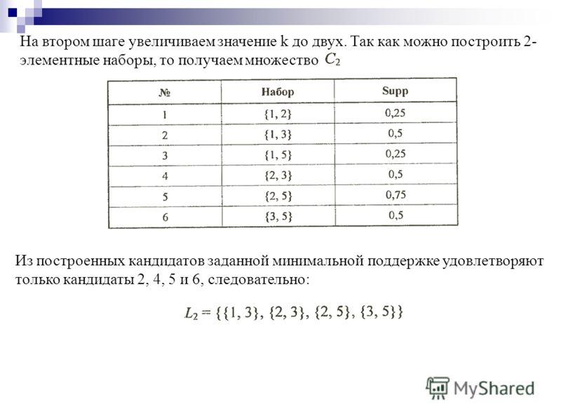 На втором шаге увеличиваем значение k до двух. Так как можно построить 2- элементные наборы, то получаем множество Из построенных кандидатов заданной минимальной поддержке удовлетворяют только кандидаты 2, 4, 5 и 6, следовательно: