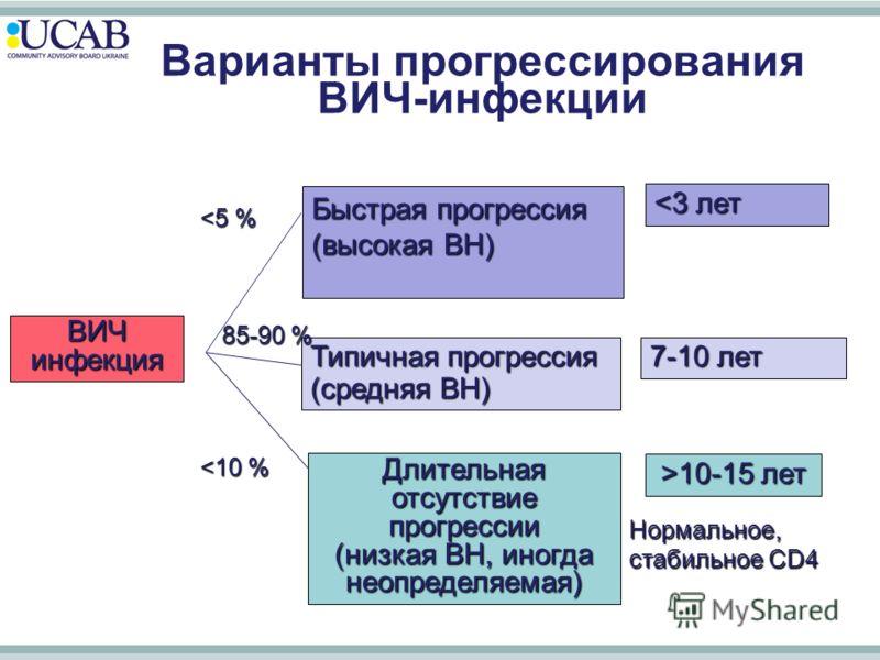 Варианты прогрессирования ВИЧ-инфекции ВИЧ инфекция Длительная отсутствие прогрессии (низкая ВН, иногда неопределяемая) Типичная прогрессия (средняя ВН) Быстрая прогрессия (высокая ВН) 7-10 лет 10-15 лет Нормальное, стабильное CD4