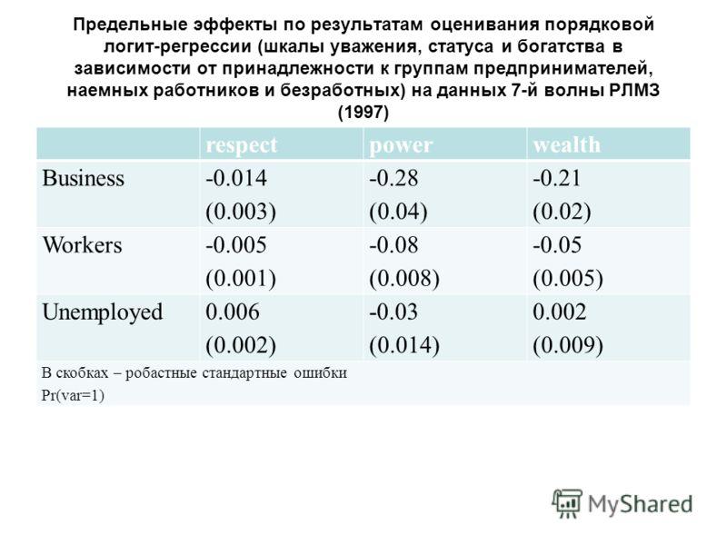 Предельные эффекты по результатам оценивания порядковой логит-регрессии (шкалы уважения, статуса и богатства в зависимости от принадлежности к группам предпринимателей, наемных работников и безработных) на данных 7-й волны РЛМЗ (1997) respectpowerwea