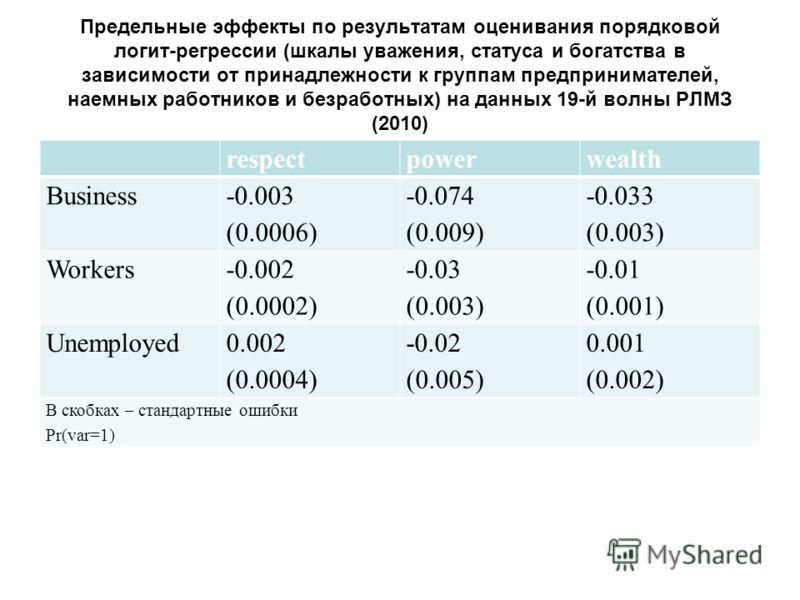 Предельные эффекты по результатам оценивания порядковой логит-регрессии (шкалы уважения, статуса и богатства в зависимости от принадлежности к группам предпринимателей, наемных работников и безработных) на данных 19-й волны РЛМЗ (2010) respectpowerwe