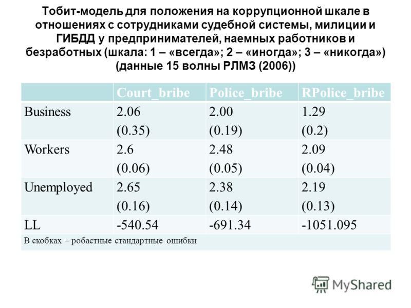 Тобит-модель для положения на коррупционной шкале в отношениях с сотрудниками судебной системы, милиции и ГИБДД у предпринимателей, наемных работников и безработных (шкала: 1 – «всегда»; 2 – «иногда»; 3 – «никогда») (данные 15 волны РЛМЗ (2006)) Cour