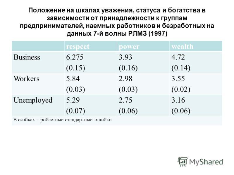 Положение на шкалах уважения, статуса и богатства в зависимости от принадлежности к группам предпринимателей, наемных работников и безработных на данных 7-й волны РЛМЗ (1997) respectpowerwealth Business 6.275 (0.15) 3.93 (0.16) 4.72 (0.14) Workers 5.