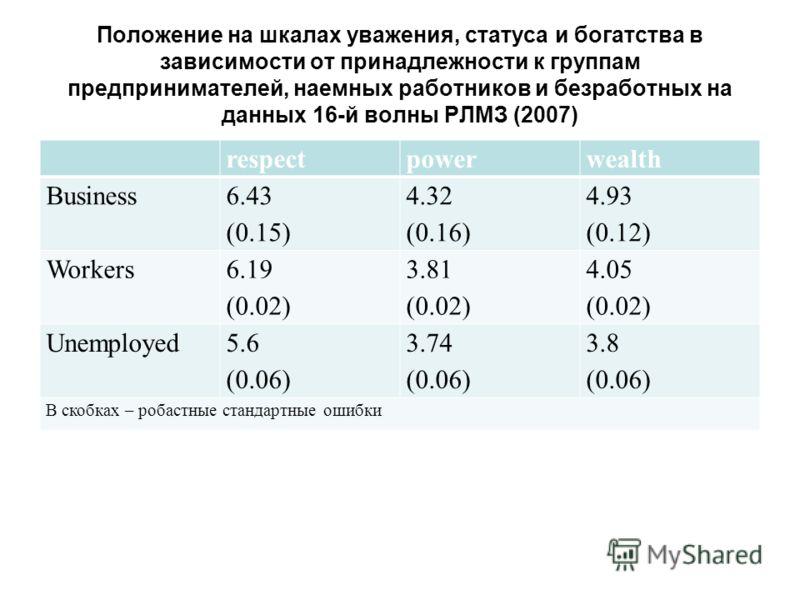 Положение на шкалах уважения, статуса и богатства в зависимости от принадлежности к группам предпринимателей, наемных работников и безработных на данных 16-й волны РЛМЗ (2007) respectpowerwealth Business 6.43 (0.15) 4.32 (0.16) 4.93 (0.12) Workers 6.