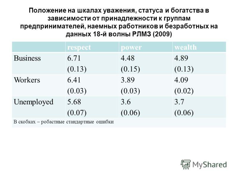 Положение на шкалах уважения, статуса и богатства в зависимости от принадлежности к группам предпринимателей, наемных работников и безработных на данных 18-й волны РЛМЗ (2009) respectpowerwealth Business 6.71 (0.13) 4.48 (0.15) 4.89 (0.13) Workers 6.