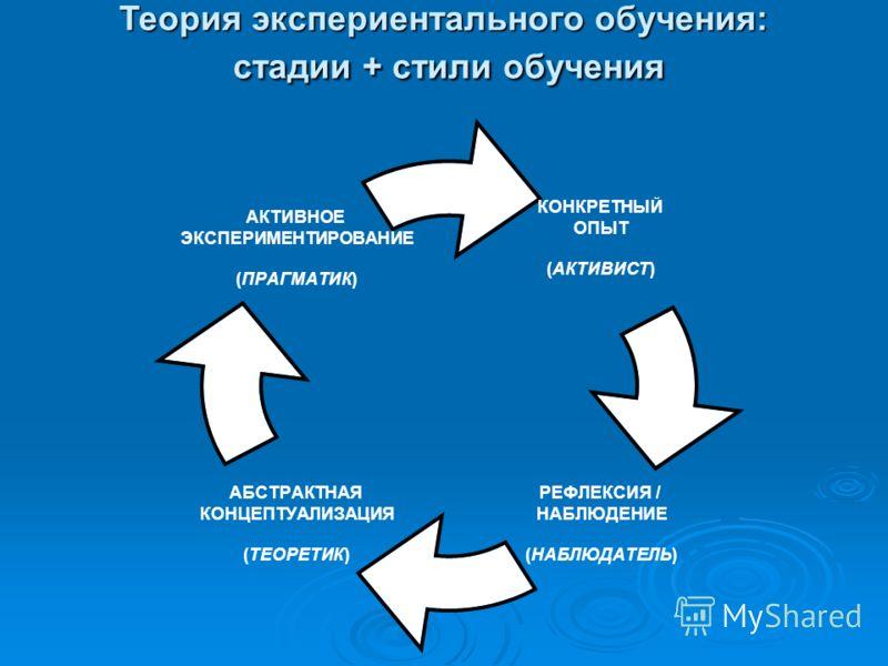 КОНКРЕТНЫЙ ОПЫТ (АКТИВИСТ) РЕФЛЕКСИЯ / НАБЛЮДЕНИЕ (НАБЛЮДАТЕЛЬ) АБСТРАКТНАЯ КОНЦЕПТУАЛИЗАЦИЯ (ТЕОРЕТИК) АКТИВНОЕ ЭКСПЕРИМЕНТИРОВАНИЕ (ПРАГМАТИК) Теория экспериентального обучения: стадии + стили обучения