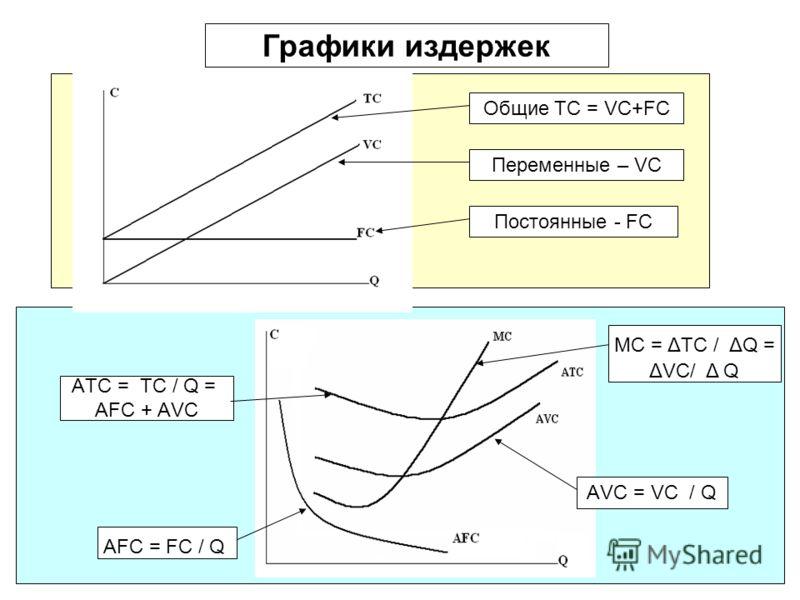 11 АVС = VС / Q АTС = ТС / Q = АFС + АVС АFС = FС / Q МС = ΔТС / ΔQ = ΔVC/ Δ Q Графики издержек Общие ТС = VC+FC Постоянные - FC Переменные – VC