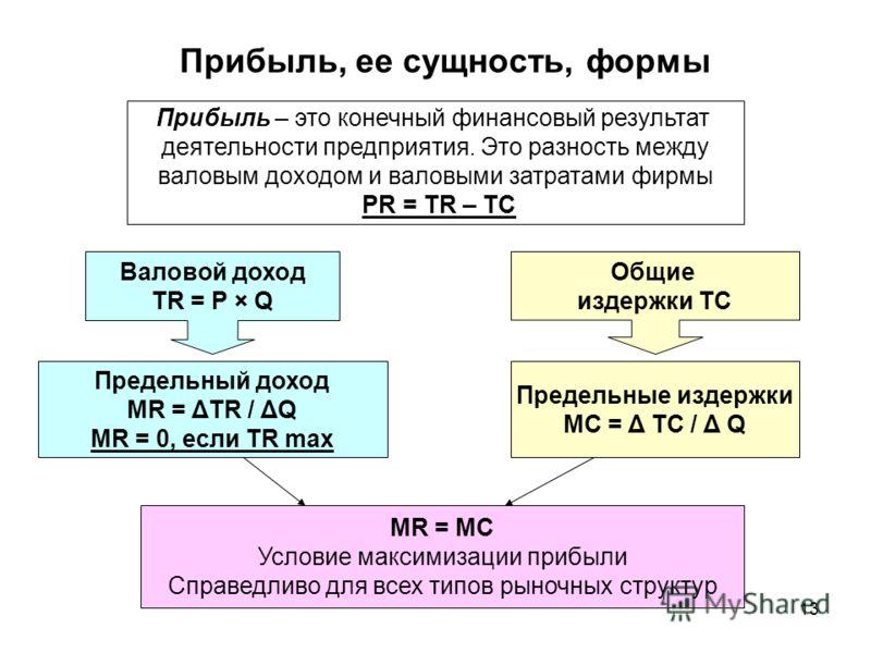 13 Прибыль, ее сущность, формы Валовой доход TR = P × Q Общие издержки TC MR = MC Условие максимизации прибыли Справедливо для всех типов рыночных структур Предельный доход MR = ΔTR / ΔQ МR = 0, если TR max Предельные издержки МС = Δ TC / Δ Q Прибыль