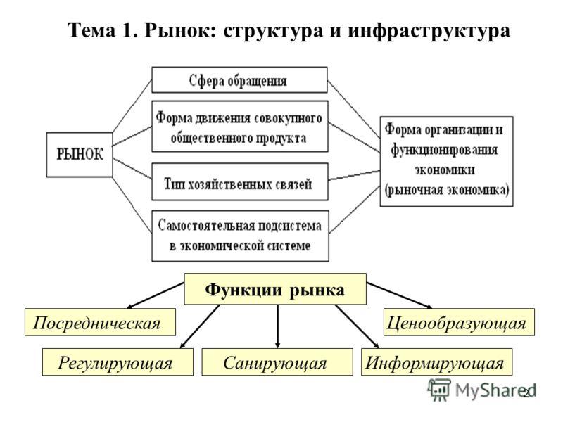 2 Тема 1. Рынок: структура и инфраструктура Функции рынка Посредническая Ценообразующая Информирующая СанирующаяРегулирующая