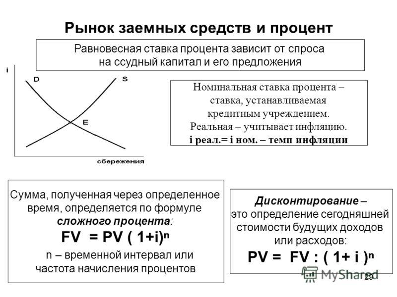 29 Рынок заемных средств и процент Равновесная ставка процента зависит от спроса на ссудный капитал и его предложения Номинальная ставка процента – ставка, устанавливаемая кредитным учреждением. Реальная – учитывает инфляцию. i реал.= i ном. – темп и