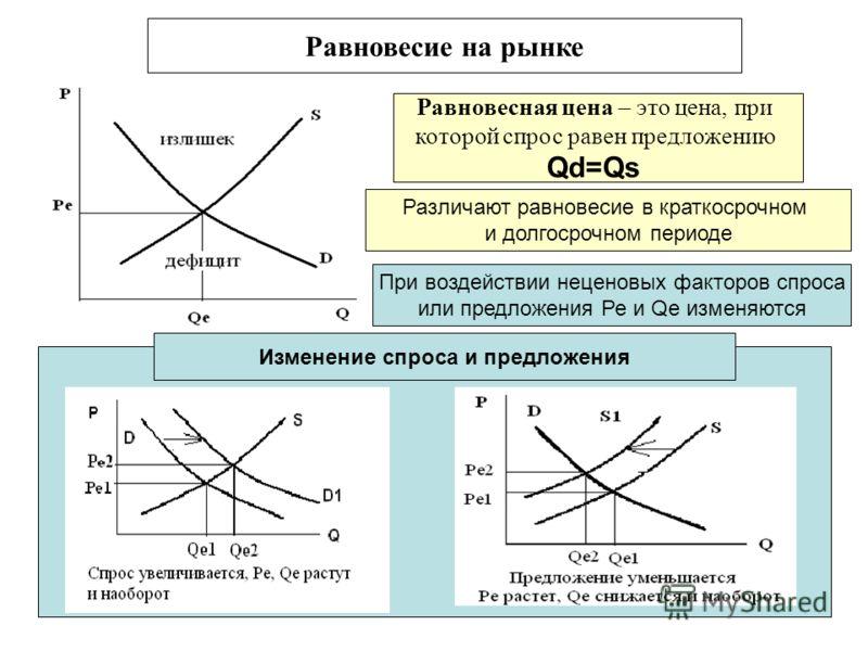 6 Равновесная цена – это цена, при которой спрос равен предложению Qd=Qs Различают равновесие в краткосрочном и долгосрочном периоде Равновесие на рынке Изменение спроса и предложения При воздействии неценовых факторов спроса или предложения Ре и Qе