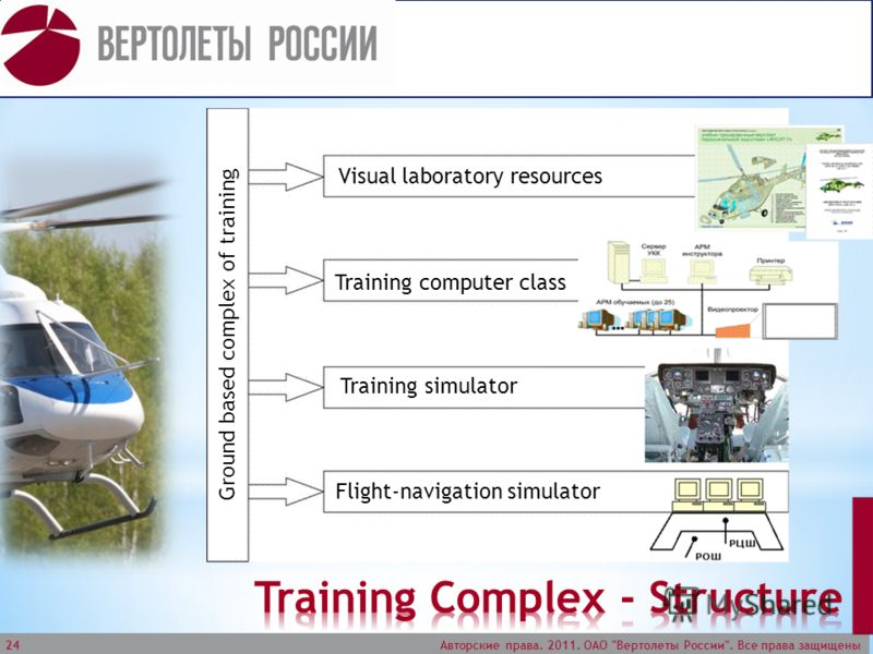 Авторские права. 2011. ОАО Вертолеты России. Все права защищены 24 Flight-navigation simulator Ground based complex of training Training simulator Training computer class Visual laboratory resources