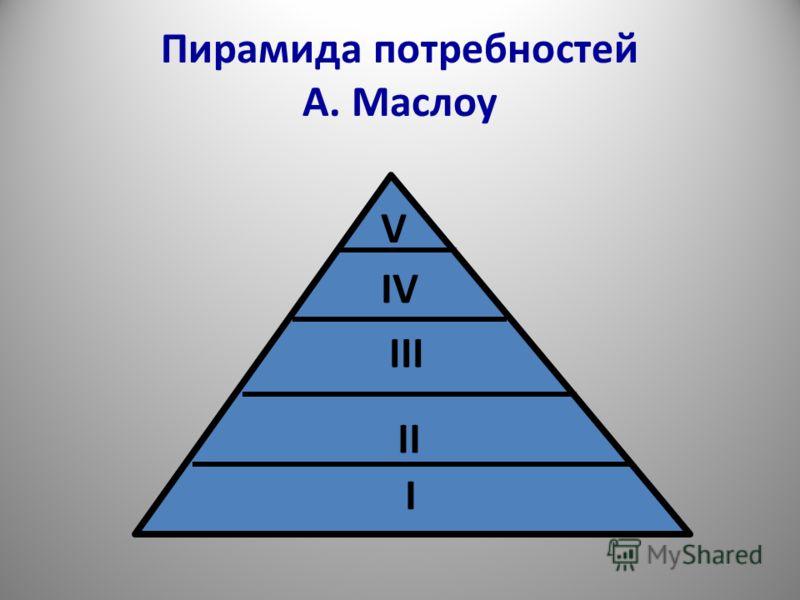 Пирамида потребностей А. Маслоу I II III IV V