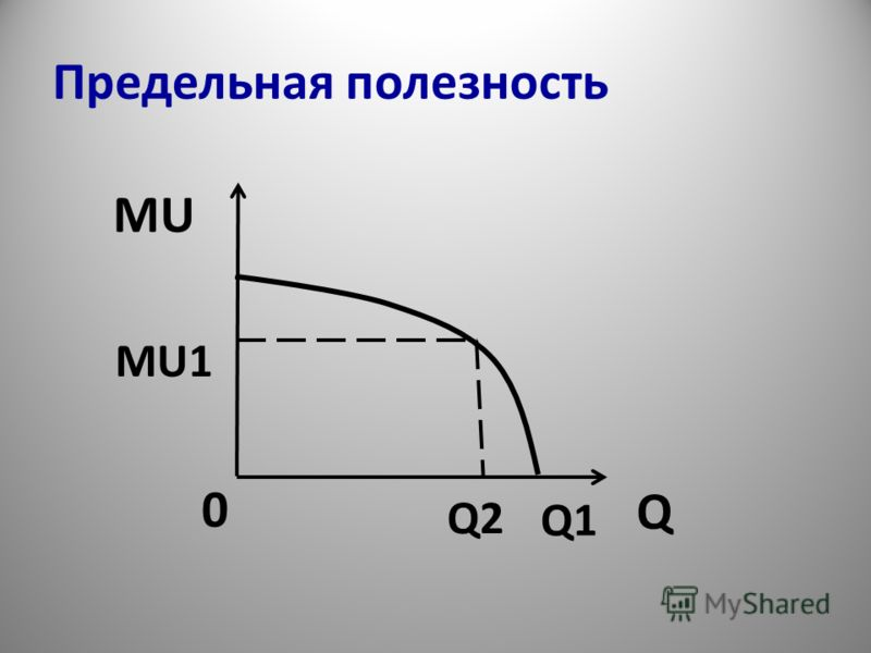 Предельная полезность MU Q Q1 Q2 MU1 0