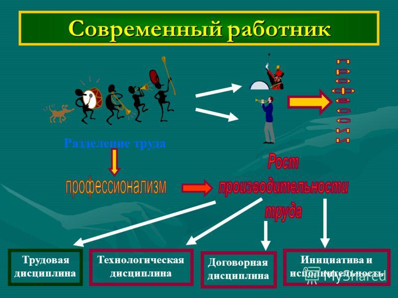 Современный работник Разделение труда Инициатива и исполнительность Договорная дисциплина Технологическая дисциплина Трудовая дисциплина