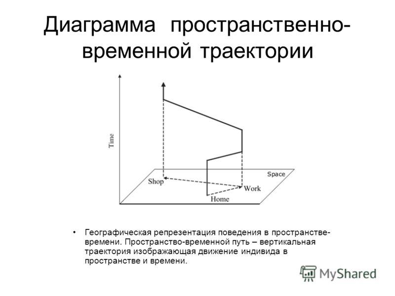 Диаграмма пространственно- временной траектории Географическая репрезентация поведения в пространстве- времени. Пространство-временной путь – вертикальная траектория изображающая движение индивида в пространстве и времени.