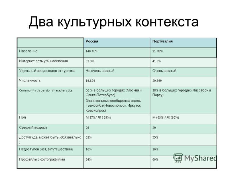 Два культурных контекста РоссияПортугалия Население 140 млн.11 млн. Интернет есть у % населения 32.3%41.8% Удельный вес доходов от туризмаНе очень важныйОчень важный Численность 19.82420.369 Community dispersion characteristics 66 % в больших городах