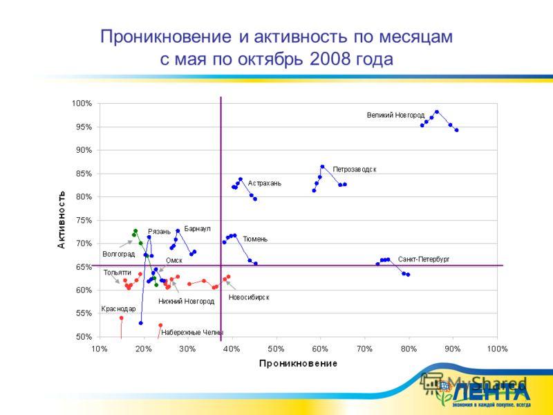 Проникновение и активность по месяцам с мая по октябрь 2008 года