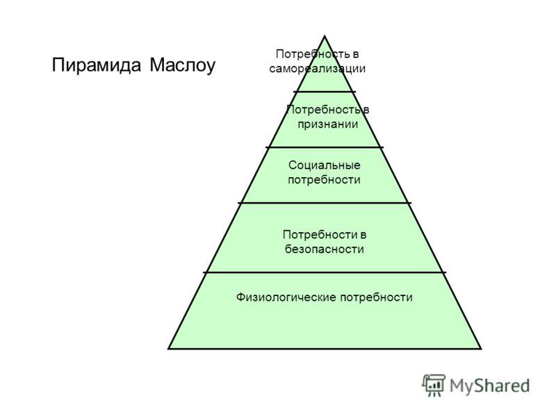 Физиологические потребности Потребности в безопасности Социальные потребности Потребность в признании Потребность в самореализации Пирамида Маслоу