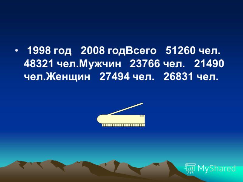 1998 год 2008 годВсего 51260 чел. 48321 чел.Мужчин 23766 чел. 21490 чел.Женщин 27494 чел. 26831 чел.