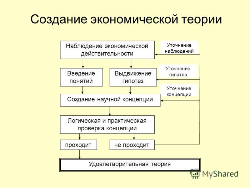 Создание экономической теории Наблюдение экономической действительности Выдвижение гипотез Введение понятий Создание научной концепции Логическая и практическая проверка концепции не проходитпроходит Удовлетворительная теория Уточнение наблюдений Уто