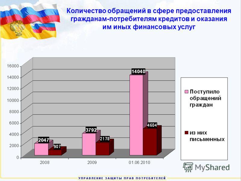Количество обращений в сфере предоставления гражданам-потребителям кредитов и оказания им иных финансовых услуг