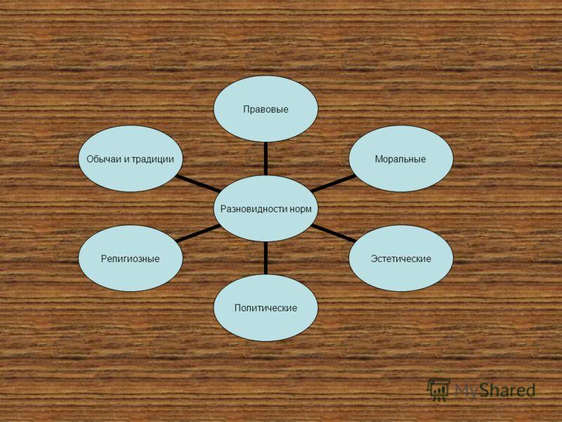 Разновидности норм ПравовыеМоральныеЭстетическиеПолитическиеРелигиозные Обычаи и традиции