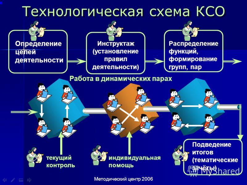 2006 Технологическая схема