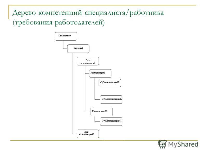 Дерево компетенций специалиста/работника (требования работодателей)