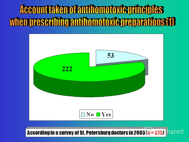 According to a survey of St. Petersburg doctors in 2003 (n = 275)