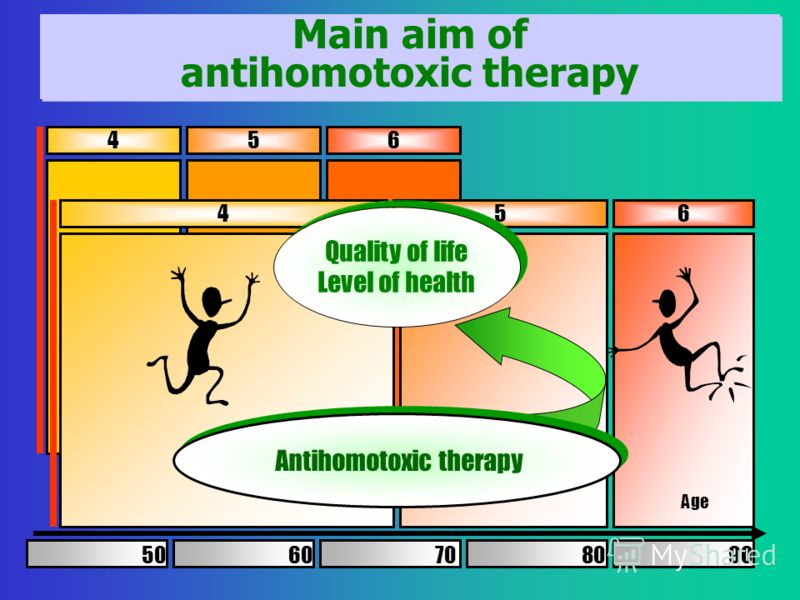 4 5 6 4 5 6 Age Antihomotoxic therapy Quality of life Level of health Quality of life Level of health 60 70 80 90 50 Main aim of antihomotoxic therapy Main aim of antihomotoxic therapy