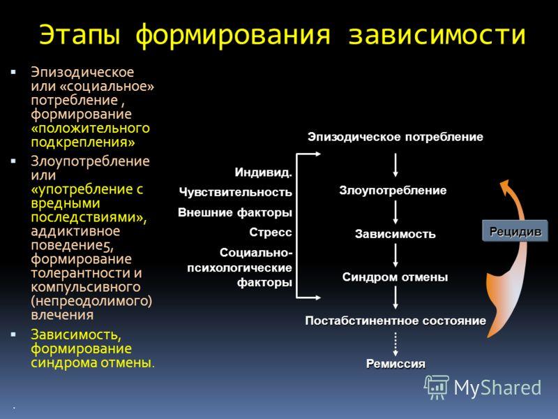 Этапы формирования зависимости Эпизодическое или «социальное» потребление, формирование «положительного подкрепления» Злоупотребление или «употребление с вредными последствиями», аддиктивное поведение5, формирование толерантности и компульсивного (не