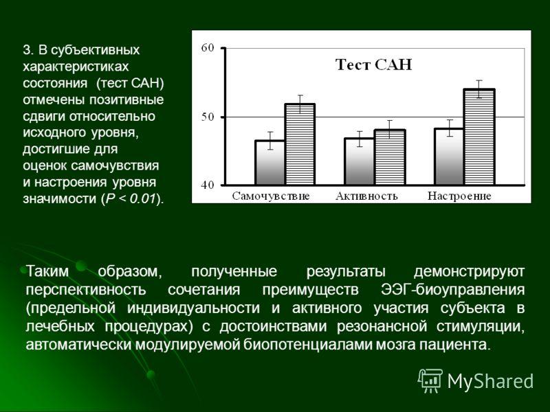 3. В субъективных характеристиках состояния (тест САН) отмечены позитивные сдвиги относительно исходного уровня, достигшие для оценок самочувствия и настроения уровня значимости (P < 0.01). Таким образом, полученные результаты демонстрируют перспекти
