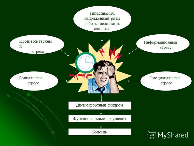 Социальный стресс Гиподинамия, напряженный ритм работы, недостаток сна и т.д. Производственны й стресс Эмоциональный стресс Дискомфортный синдром Функциональные нарушения Информационный стресс Болезнь