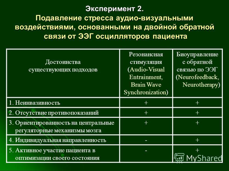 Эксперимент 2. Подавление стресса аудио-визуальными воздействиями, основанными на двойной обратной связи от ЭЭГ осцилляторов пациента Достоинства существующих подходов Резонансная стимуляция (Audio-Visual Entrainment, Brain Wave Synchronization) Биоу