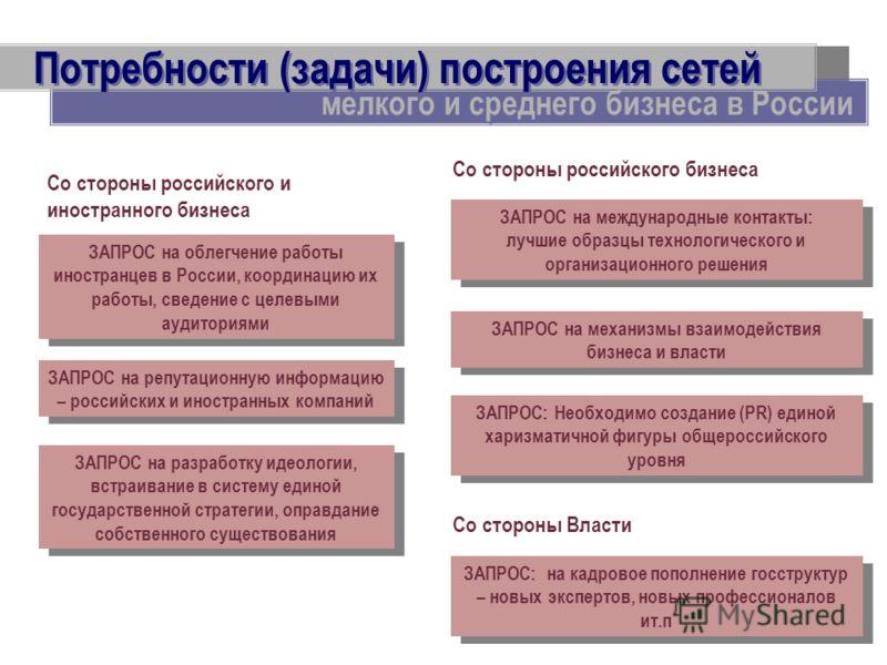 Потребности (задачи) построения сетей мелкого и среднего бизнеса в России ЗАПРОС на механизмы взаимодействия бизнеса и власти ЗАПРОС: на кадровое пополнение госструктур – новых экспертов, новых профессионалов ит.п ЗАПРОС: Необходимо создание (PR) еди