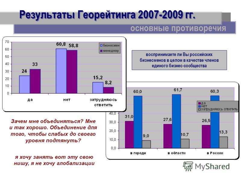 Результаты Георейтинга 2007-2009 гг. основные противоречия воспринимаете ли Вы российских бизнесменов в целом в качестве членов единого бизнес-сообщества Зачем мне объединяться? Мне и так хорошо. Объединение для того, чтобы слабых до своего уровня по