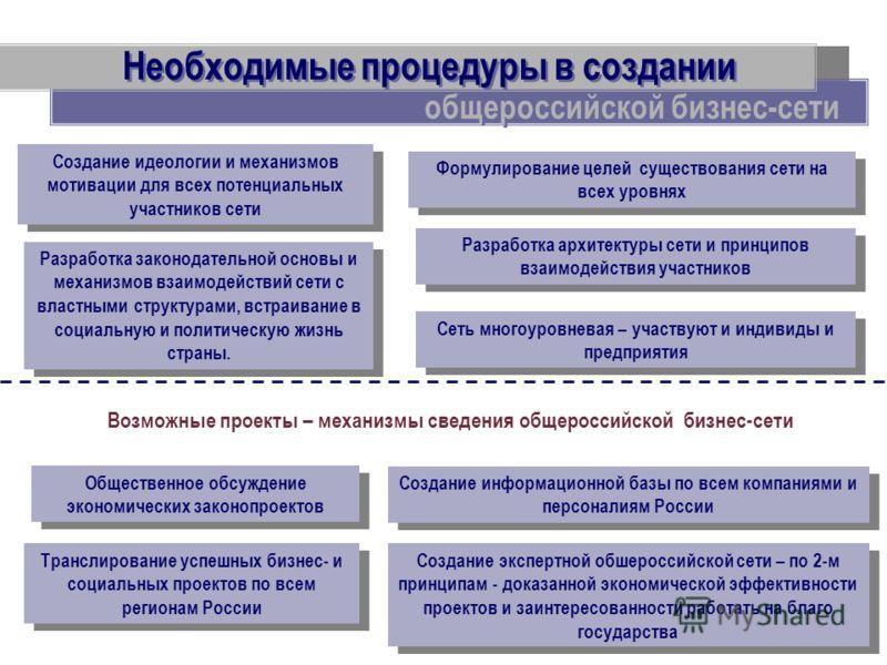 Необходимые процедуры в создании Создание идеологии и механизмов мотивации для всех потенциальных участников сети Разработка законодательной основы и механизмов взаимодействий сети с властными структурами, встраивание в социальную и политическую жизн