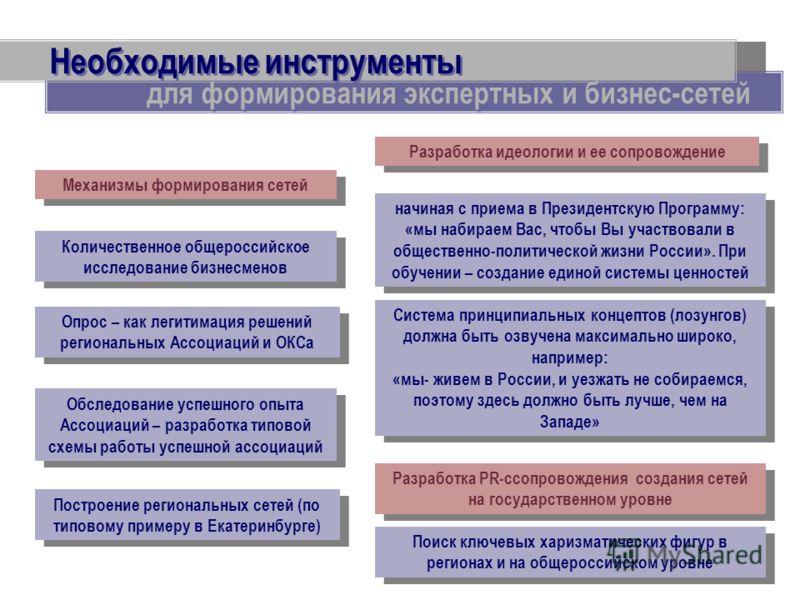 Необходимые инструменты Количественное общероссийское исследование бизнесменов Построение региональных сетей (по типовому примеру в Екатеринбурге) Обследование успешного опыта Ассоциаций – разработка типовой схемы работы успешной ассоциаций для форми