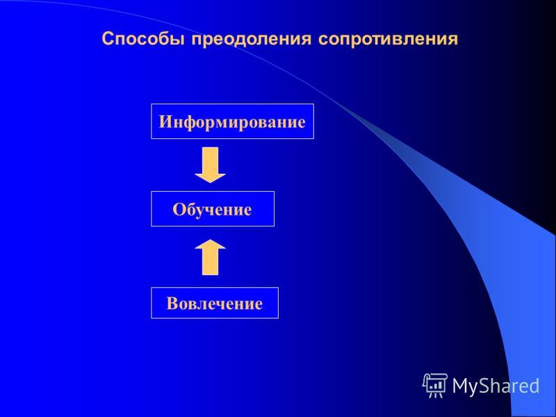Способы преодоления сопротивления Информирование Обучение Вовлечение